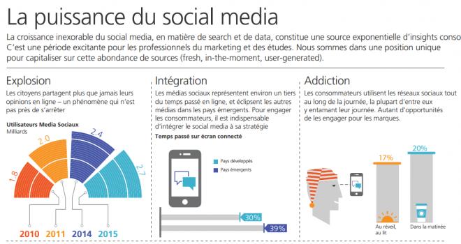 La puissance des réseaux sociaux en 2016: infographie TNS Sofres